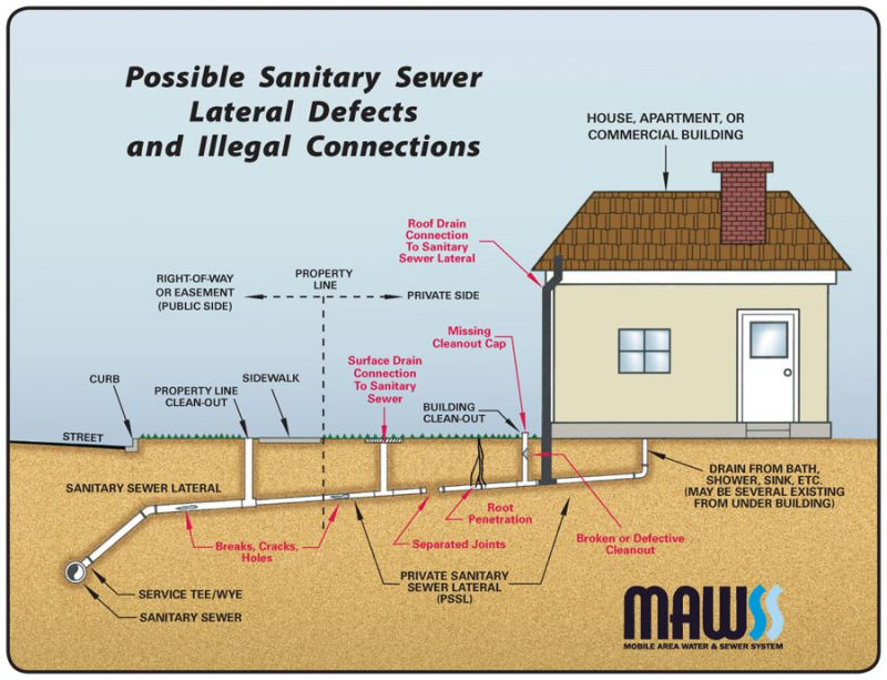 sanitary sewer diagram illustration