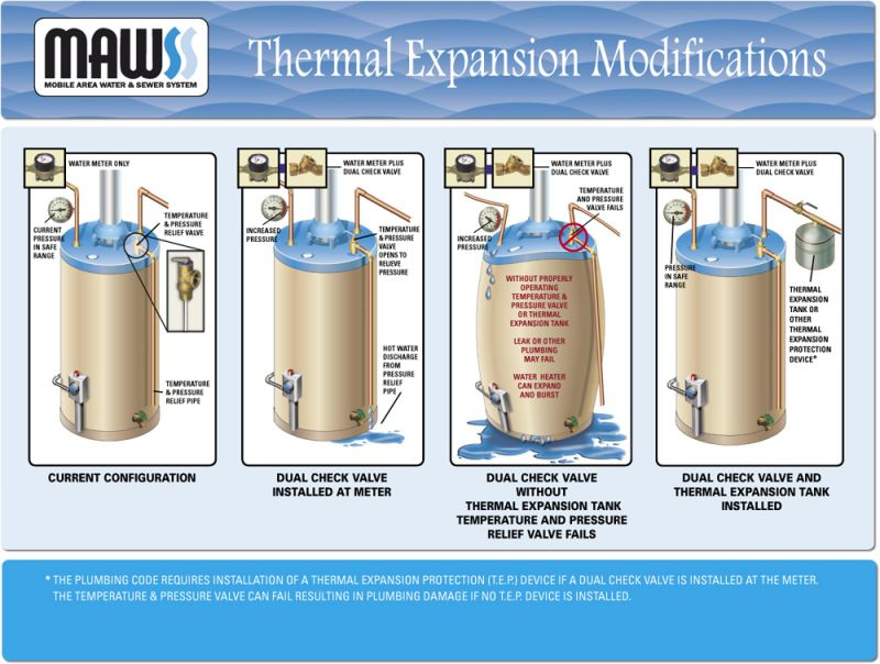 thermal expansion modifications