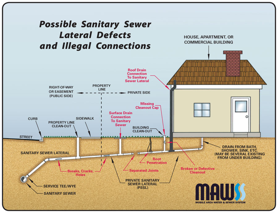 Mobile Area Water And Sewer System Private Sewer Lateral