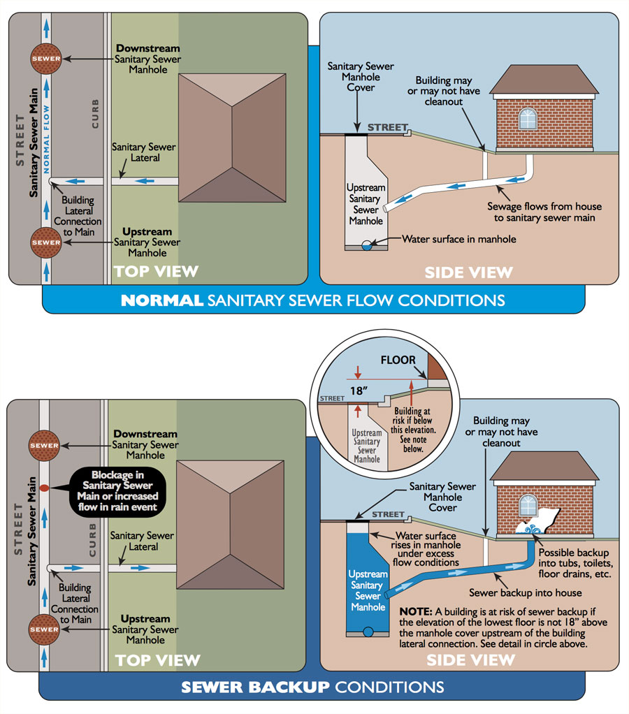 sewer backup diagram